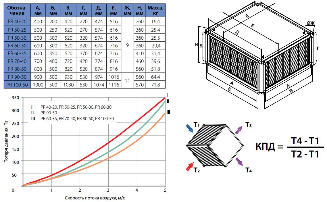 Технические характеристики рекуператора Korf