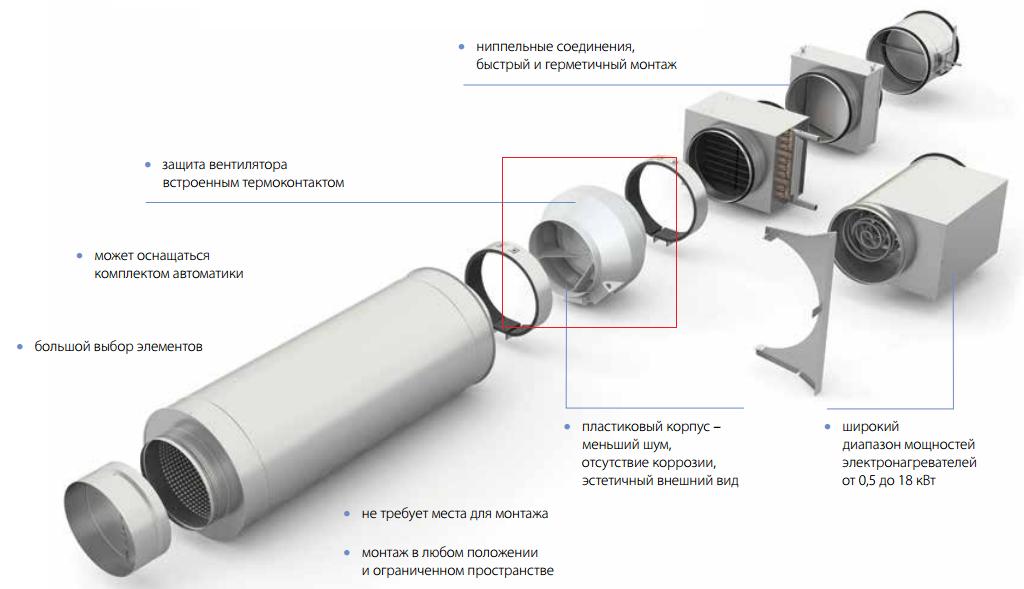 канальный вентилятор Shuft tube в системе вентиляции