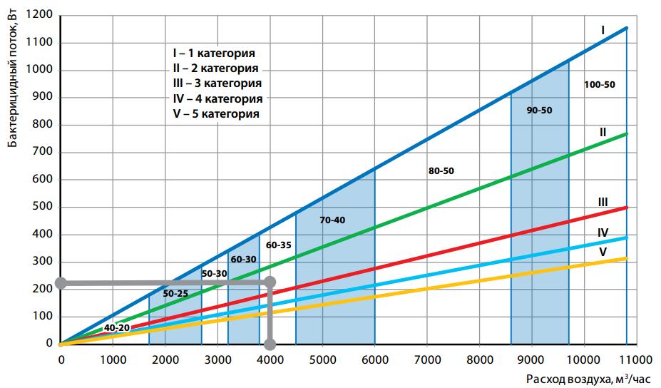 1 вариант подбора бактерицидной секции KORF
