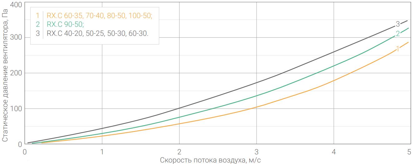 Аэродинамические характеристики на рекуператор Luftmeer