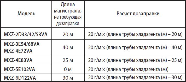 Расчет дозаправки фреоном для мульти сплит-системы Mitsubishi Electric MXZ