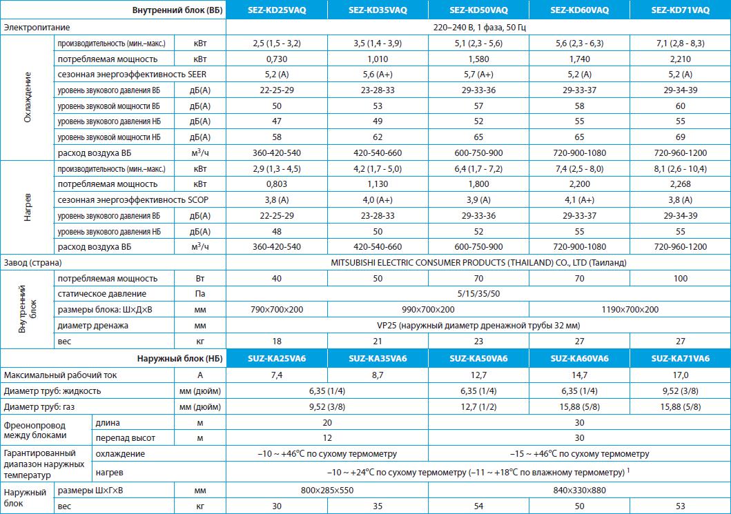 Технические характеристики на канальные кондиционеры Mitsubishi Electric SEZ-KD VAQ