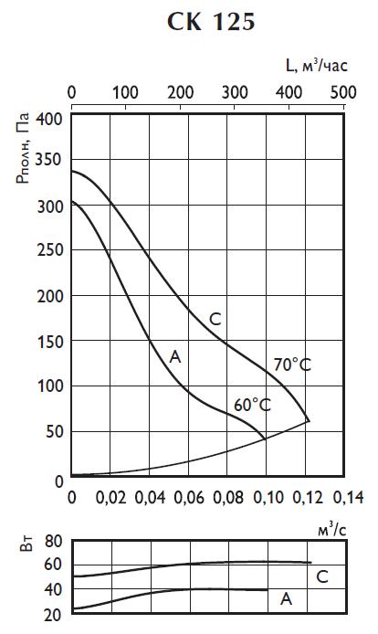 Аэродинамические характеристики вентилятора Ostberg CK 125