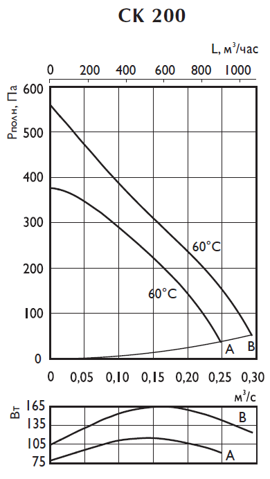 Аэродинамические характеристики вентилятора Ostberg CK 200