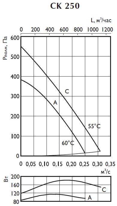 Аэродинамические характеристики вентилятора Ostberg CK 250