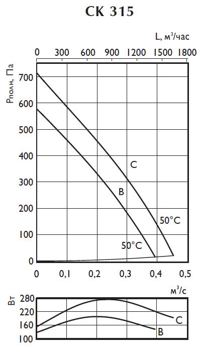 Аэродинамические характеристики вентилятора Ostberg CK 315