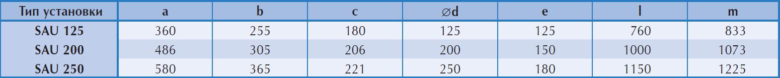 Размеры приточной установки Ostberg SAU 125 C1