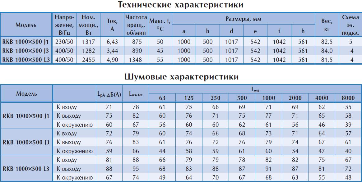 Технические характеристики прямоугольного вентилятора Ostberg RKB 800x500