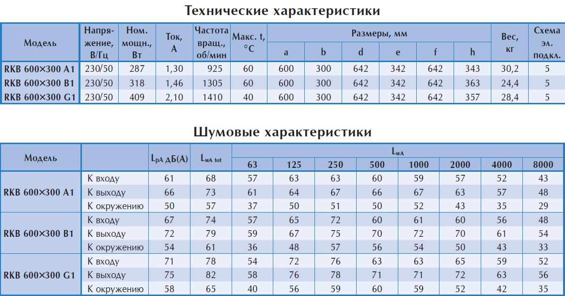 Технические характеристики прямоугольного вентилятора Ostberg RKB 600x300
