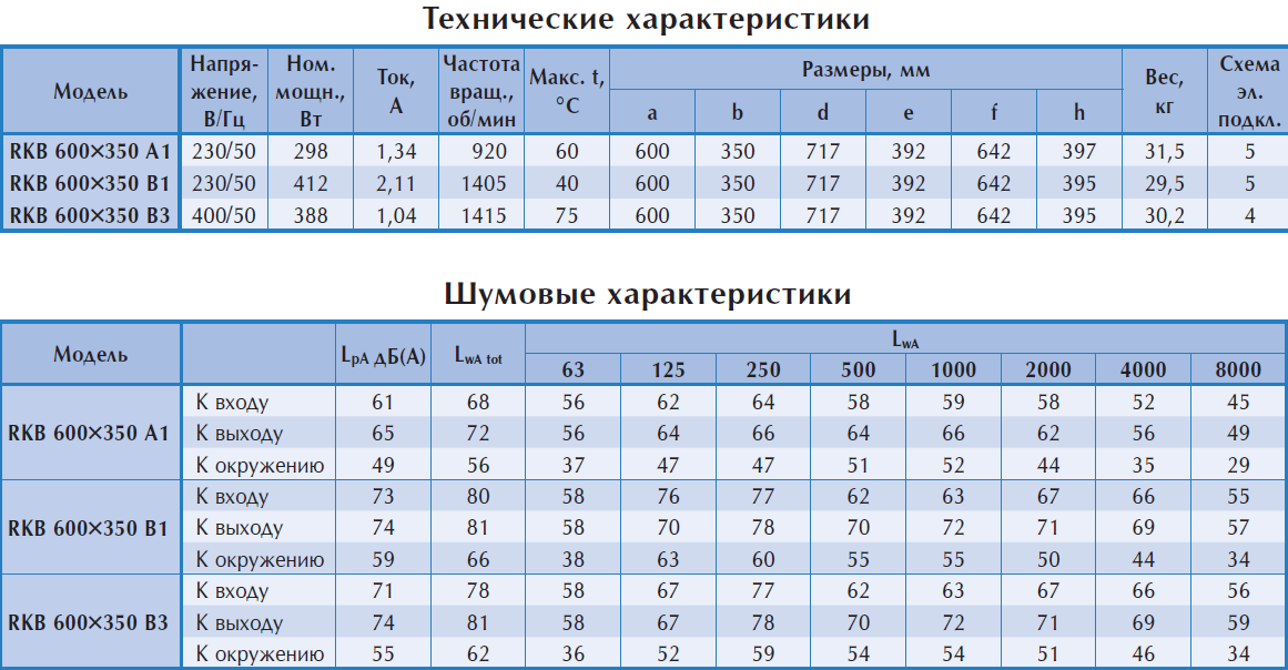 Технические характеристики прямоугольного вентилятора Ostberg RKB 600x350