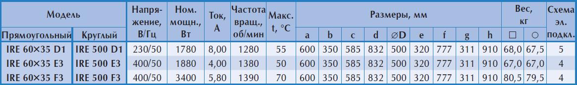 Технические характеристики шумоизолированного вентилятора Ostberg IRE 500