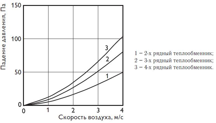 Гидравлические характеристики водяных теплообменников Polar Bear PBAS