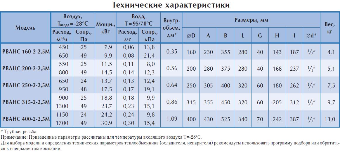 Технические характеристики водяных нагревателей Polar Bear серии PBAHC