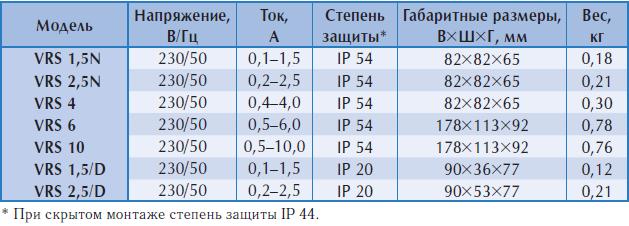 Характеристики регулятора Polar Bear серии VRS
