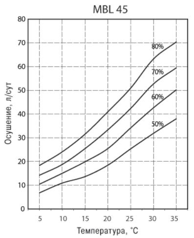 Параметры производительности осушителя воздуха в зависимости от температуры