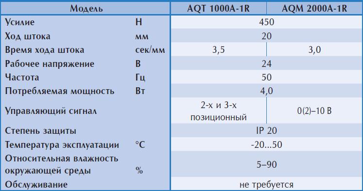 Характеристики на электроприводы Regin AQT-AQM