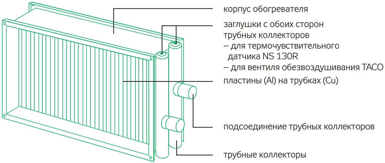 Конструкция канального нагревателя remak