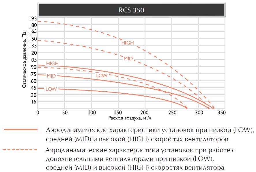 Аэродинамические характеристики приточно-вытяжной установки Royal Clima RCS 350
