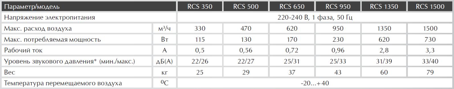 Технические характеристики на приточно-вытяжные установки Royal Clima RCS