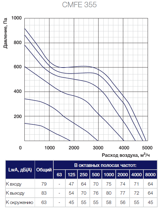 Аэродинамические характеристики вентилятора Shuft CMFE 355