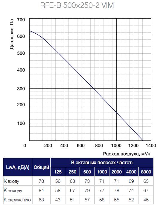 Аэродинамические характеристики вентилятора Shuft RFE-B 500x250-2 VIM