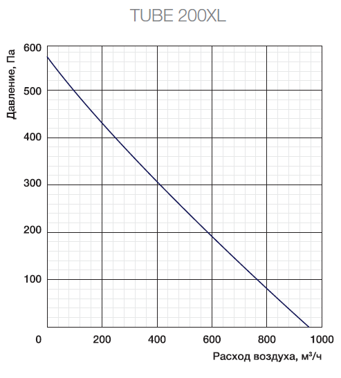 Аэродинамические характеристики вентилятора Shuft Tube 200XL