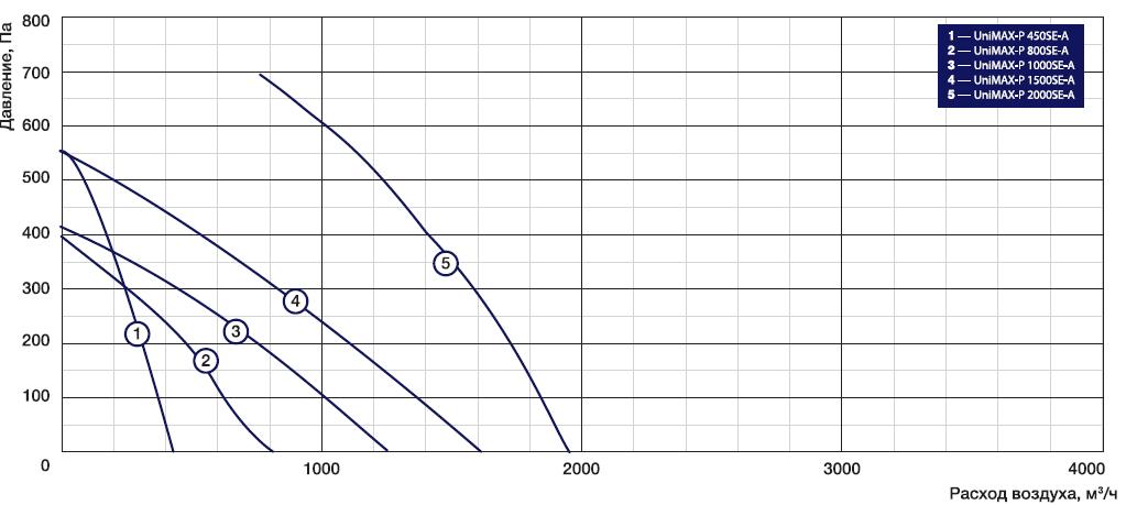Аэродинамические характеристики на приточно-вытяжные установки Shuft Unimax-P SE