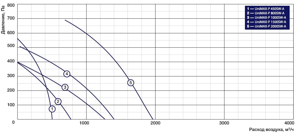 Аэродинамические характеристики на приточно-вытяжные установки Shuft Unimax-P SW