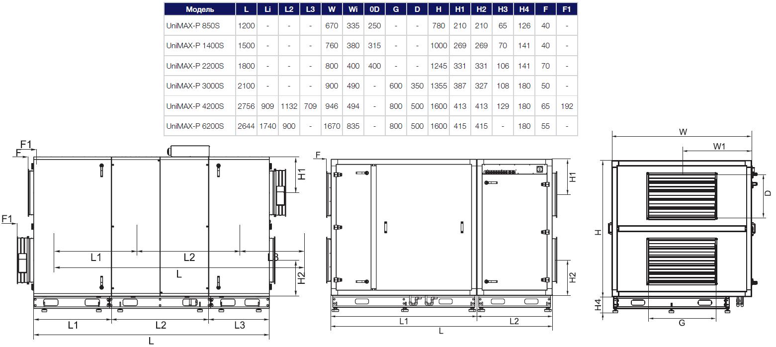 Габаритные данные на приточно-вытяжные установки Shuft Unimax-P SE EC
