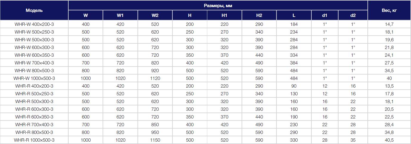 Габаритные характеристики на охладители Shuft WHR-W и R