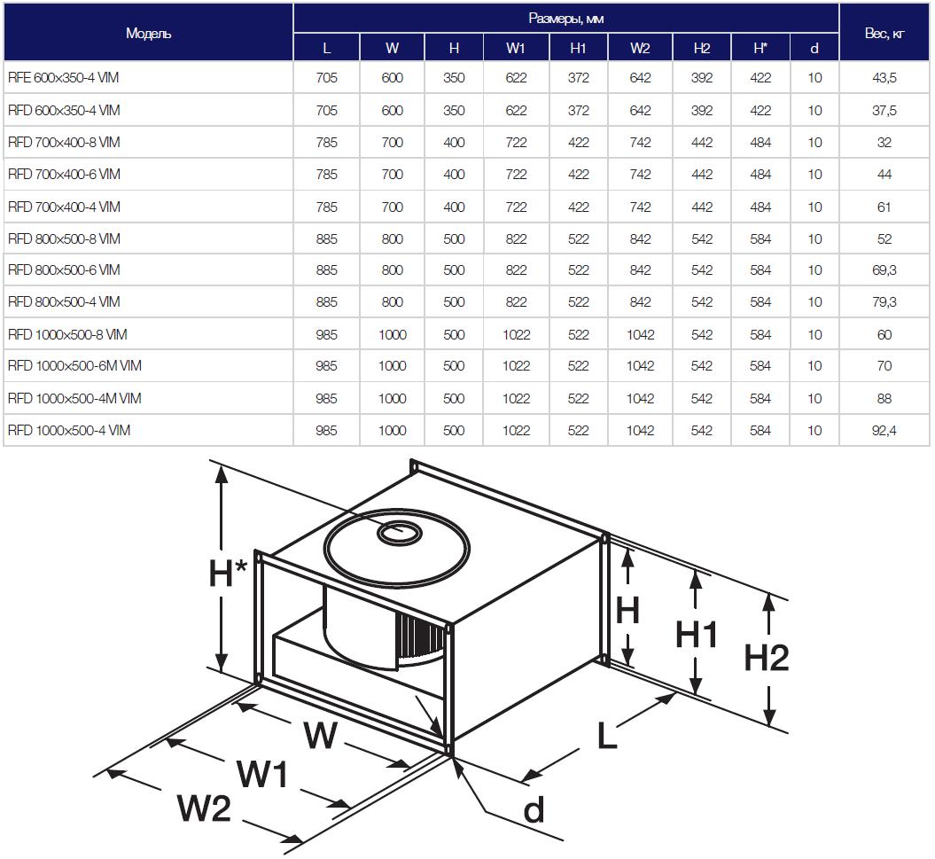 Габариты вентилятора Shuft RFE-RFD