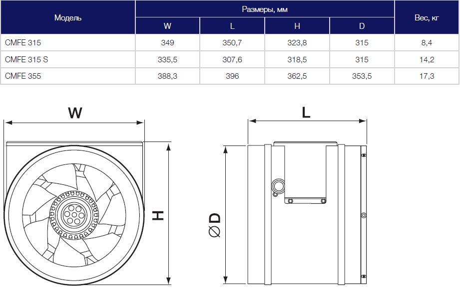 Габариты вентиляторов Shuft CMFE 355