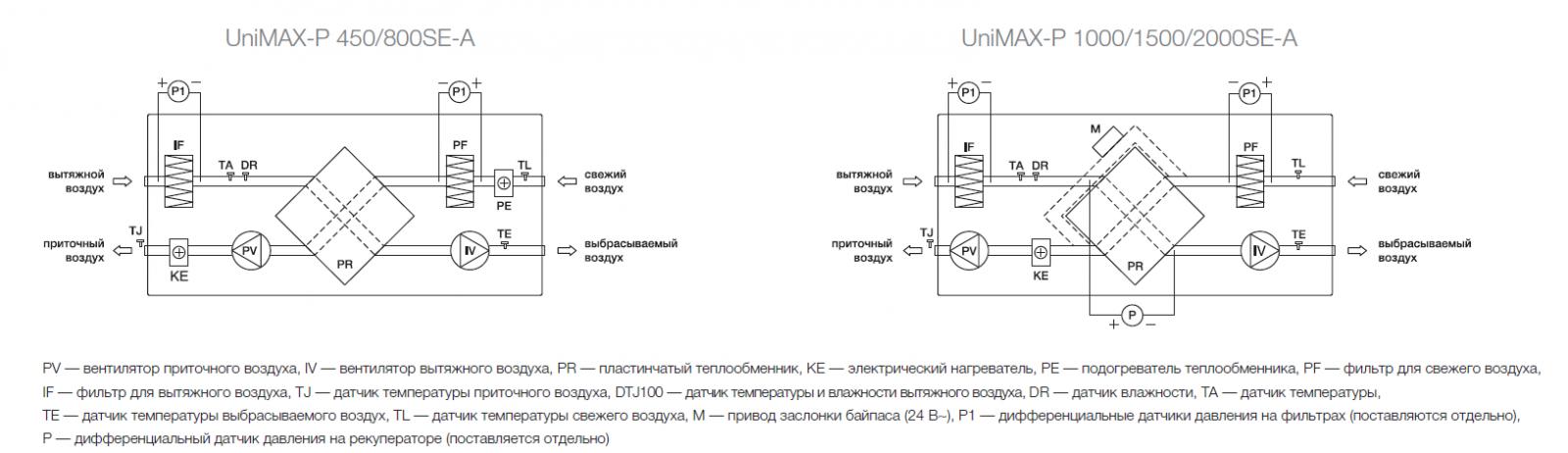 Принципиальная схема приточно-вытяжной установки Shuft Unimax-P SE