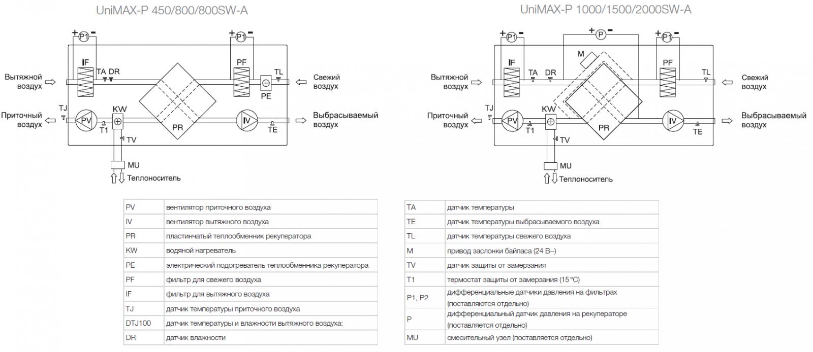 Принципиальная схема приточно-вытяжной установки Shuft Unimax-P SW