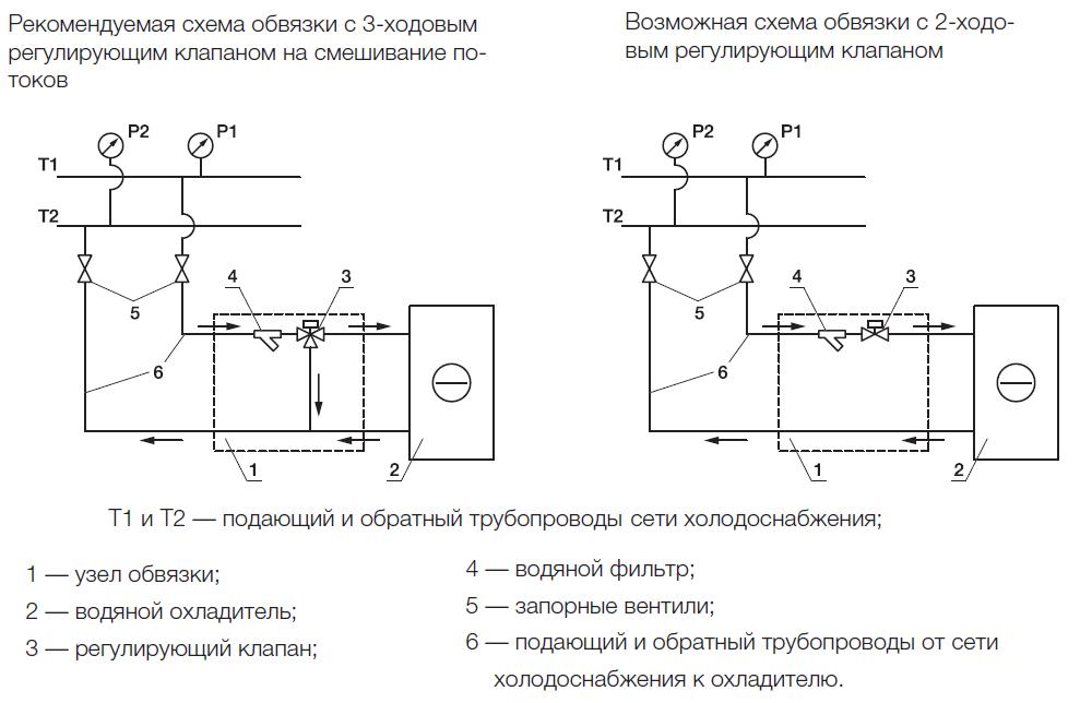 Схема обвязки охладителей Shuft WHR-W и R