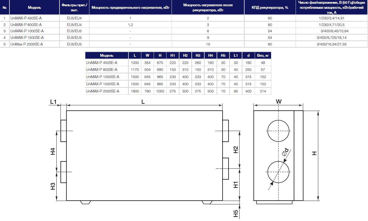 Технические данные на приточно-вытяжную установку Shuft Unimax-P SE