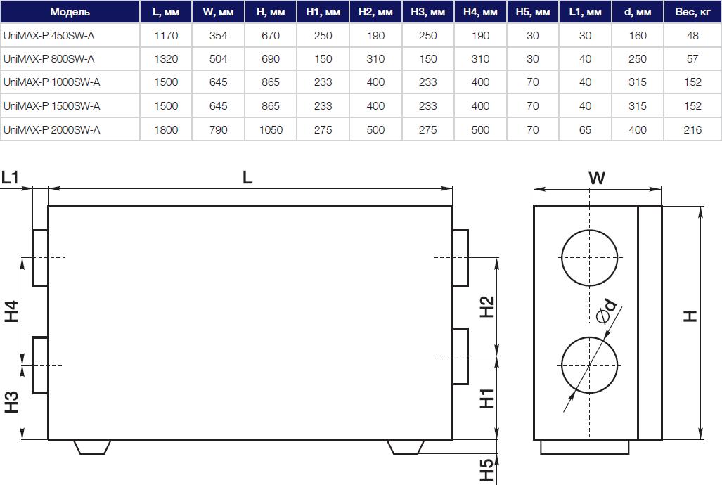 Технические данные на приточно-вытяжную установку Shuft Unimax-P SW габариты