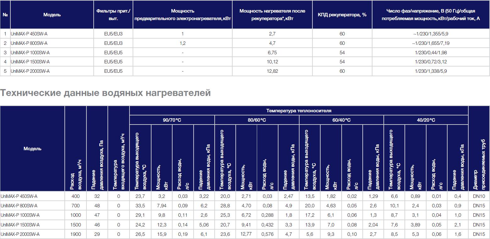 Технические данные на приточно-вытяжную установку Shuft Unimax-P SW
