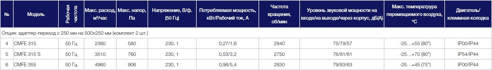 Технические параметры вентиляторов Shuft CMFE 355