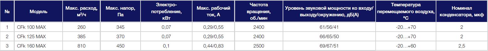 Технические параметры вентиляторов Shuft CFk 100-125-160