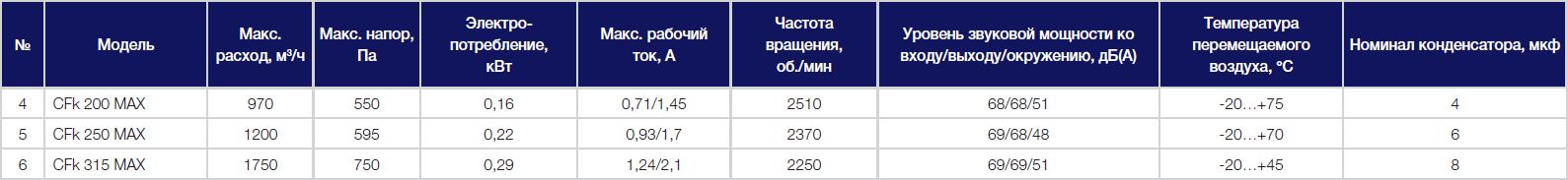Технические параметры вентиляторов Shuft CFk