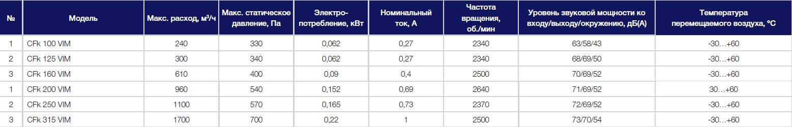 Технические параметры вентиляторов Shuft CFk VIM