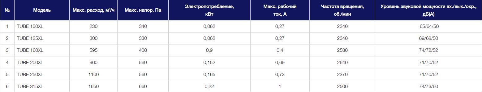 Технические параметры вентиляторов Shuft TUBE XL