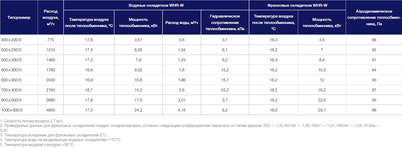 Технические характеристики охладителей Shuft WHR-W и R