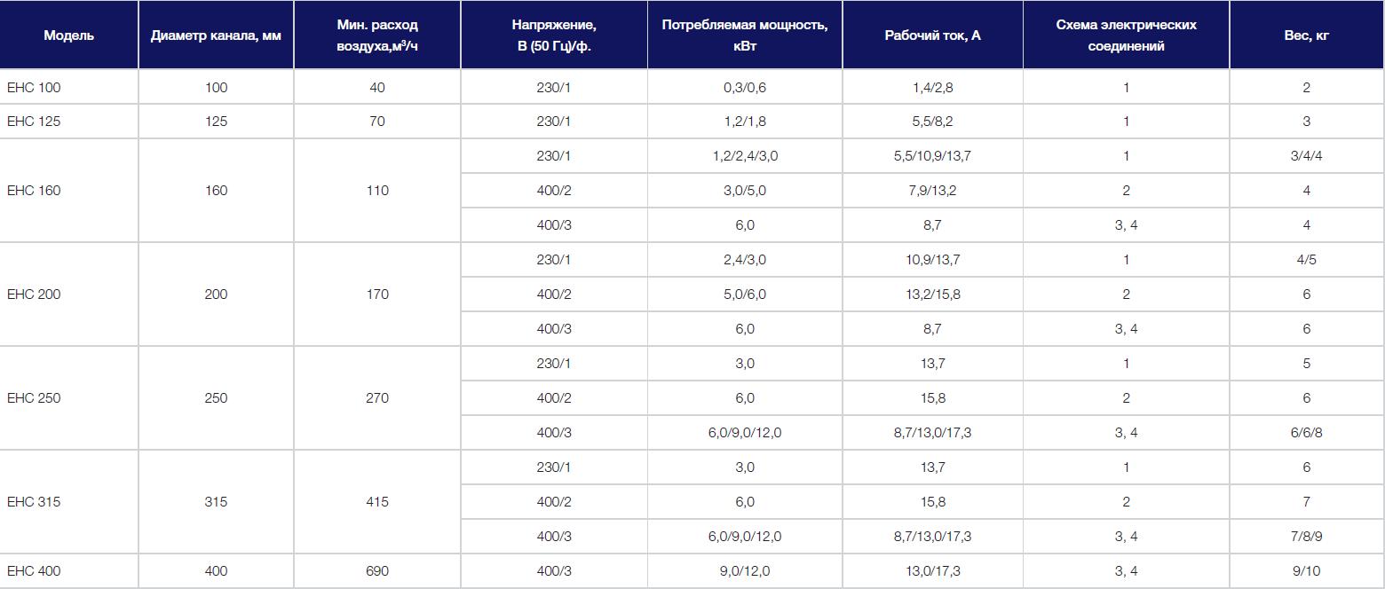 Технические характеристики электрических нагревателей Shuft EHC
