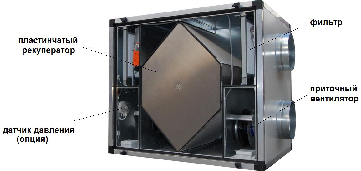 Вид приточно-вытяжной установки с пластинчатым рекуператором