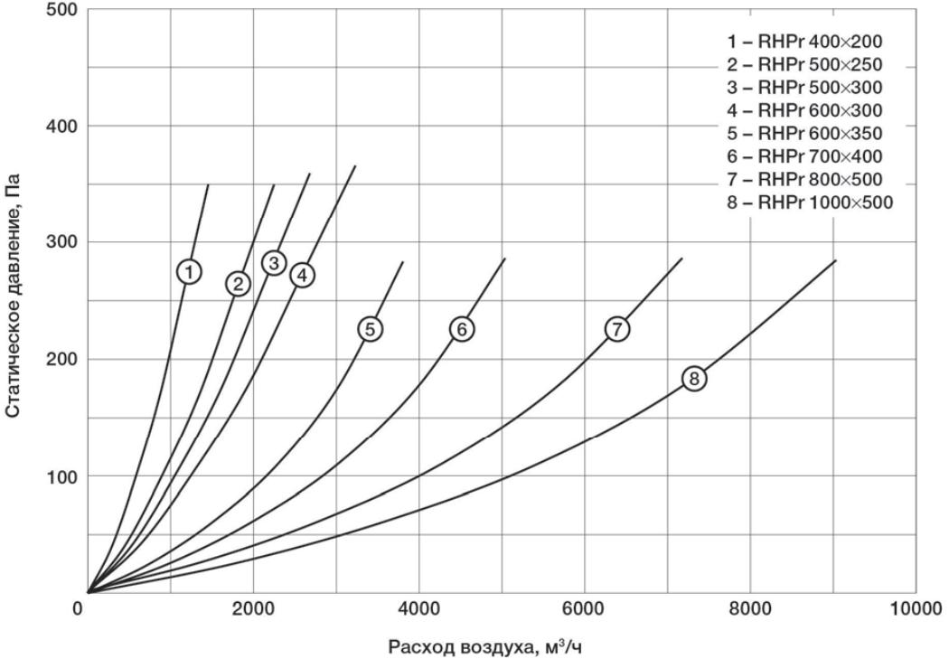 Аэродинамические характеристики рекуператора Shuft