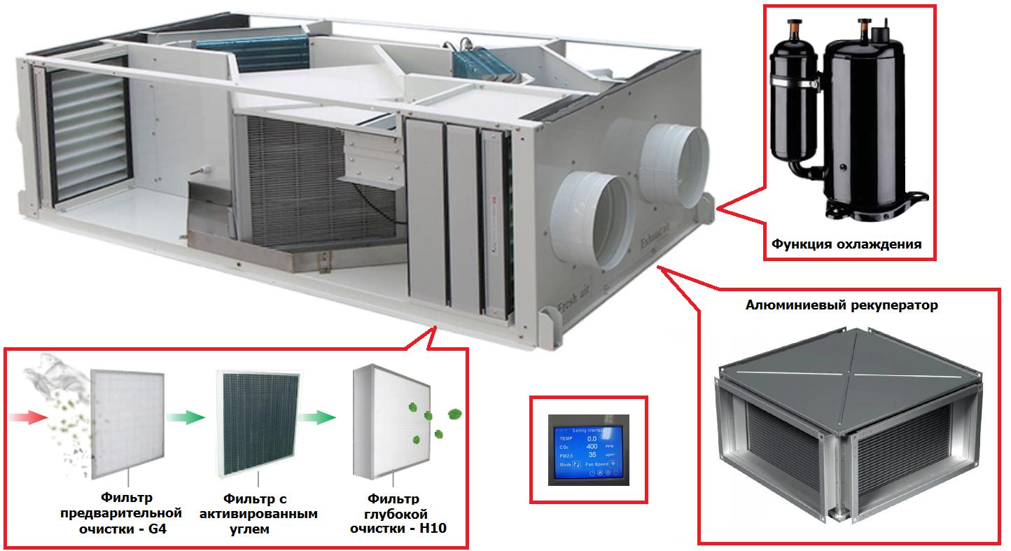 приточно-вытяжная установка с рекуперацией и охлаждением
