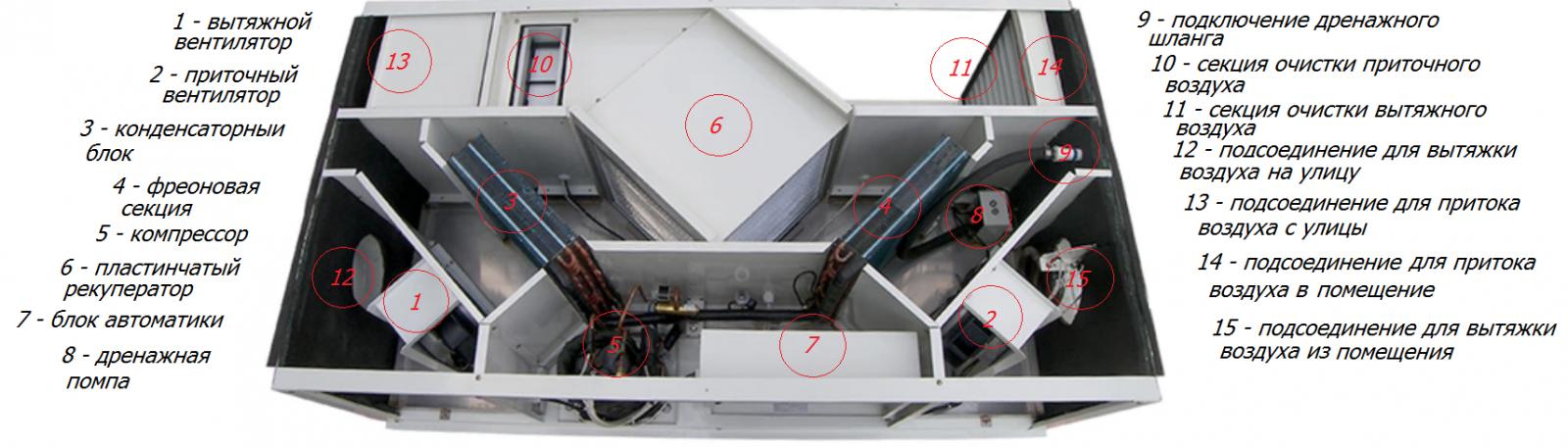 из чего состоит приточно-вытяжная установка с охлаждением и рекуператором