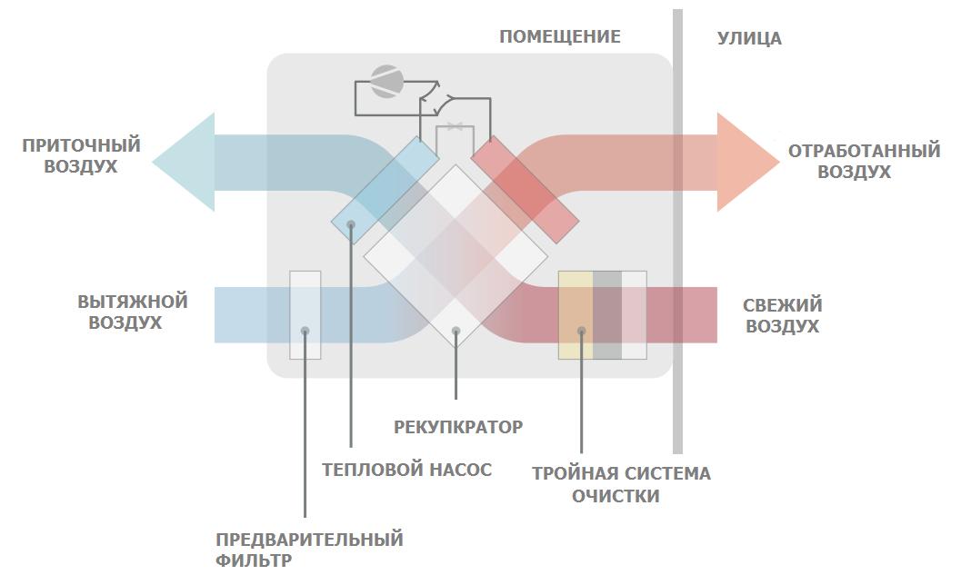 эффективность рекуператора в вентиляционном агрегате